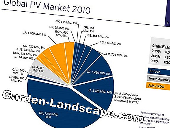 Solar power feed-in tariff 2010 & 2011