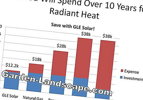 Solar systems for hot water and heating costs, prices