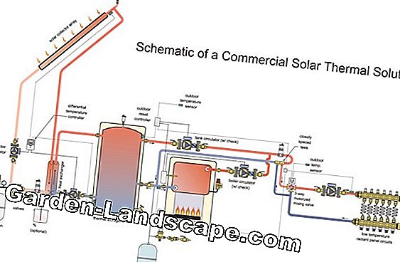 Thermal solar system - function, yield and costs
